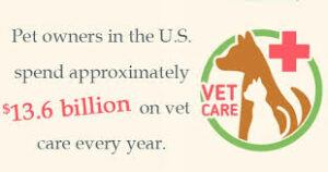 Pet-care-spending